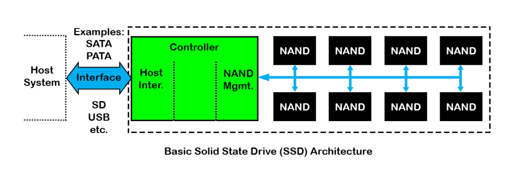 a solid state drive emulates a hard disk drive in a host computer or  embedded system  it does this with a specially designed controller which  has the same